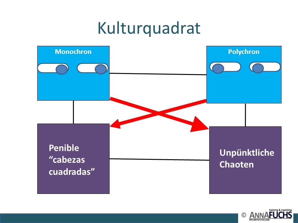 Kulturquadrat Penible cabezas cuadradas Unpünktliche Chaoten