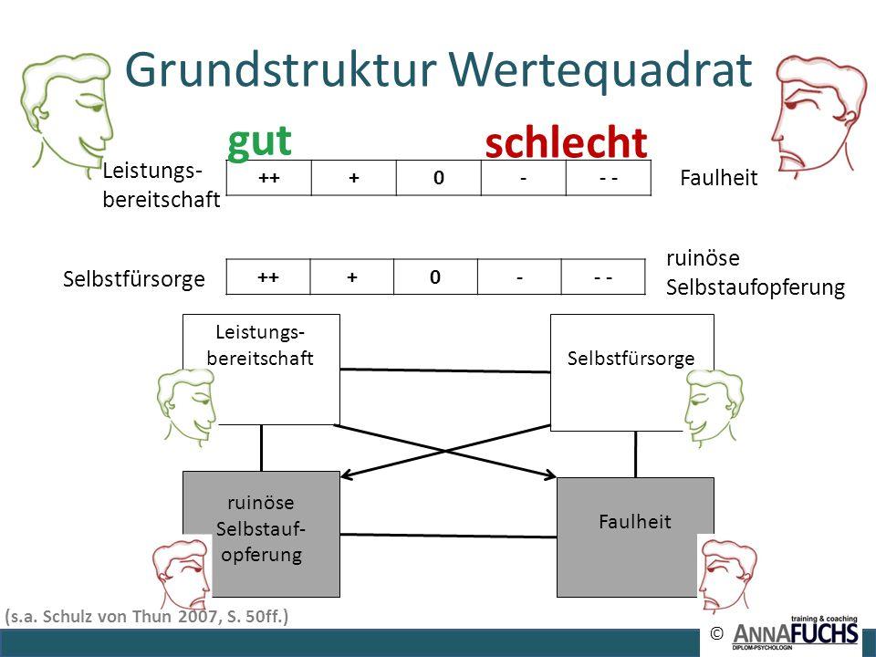 Grundstruktur Wertequadrat