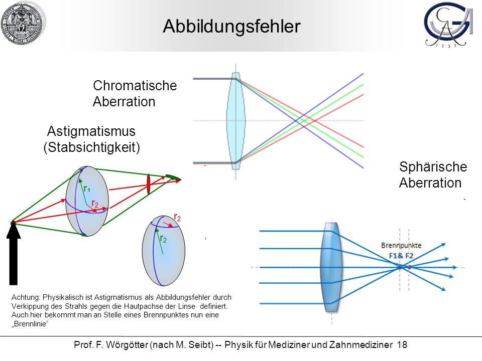 Abbildungsfehler Chromatische Aberration Astigmatismus