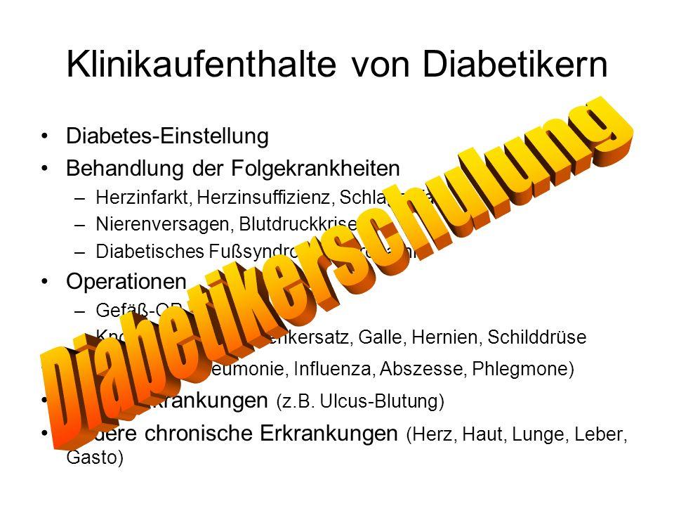 Klinikaufenthalte von Diabetikern