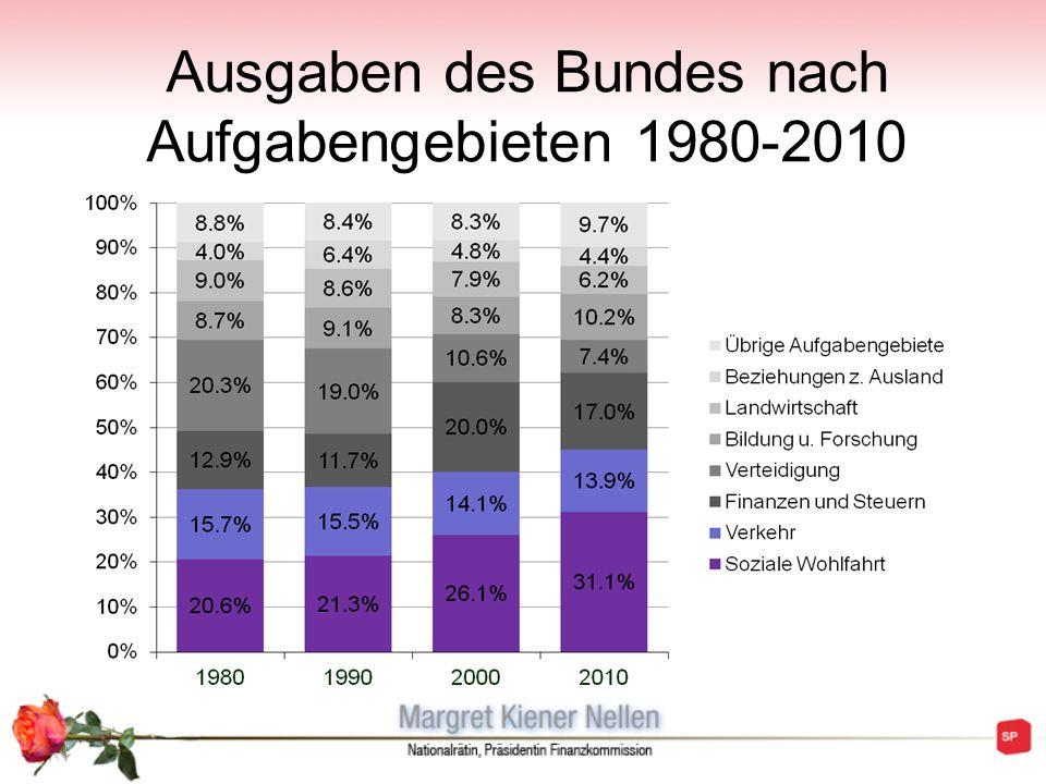 Ausgaben des Bundes nach Aufgabengebieten 1980-2010