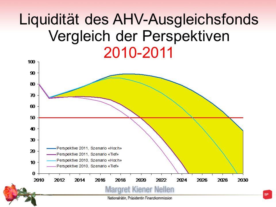 Liquidität des AHV-Ausgleichsfonds Vergleich der Perspektiven 2010-2011