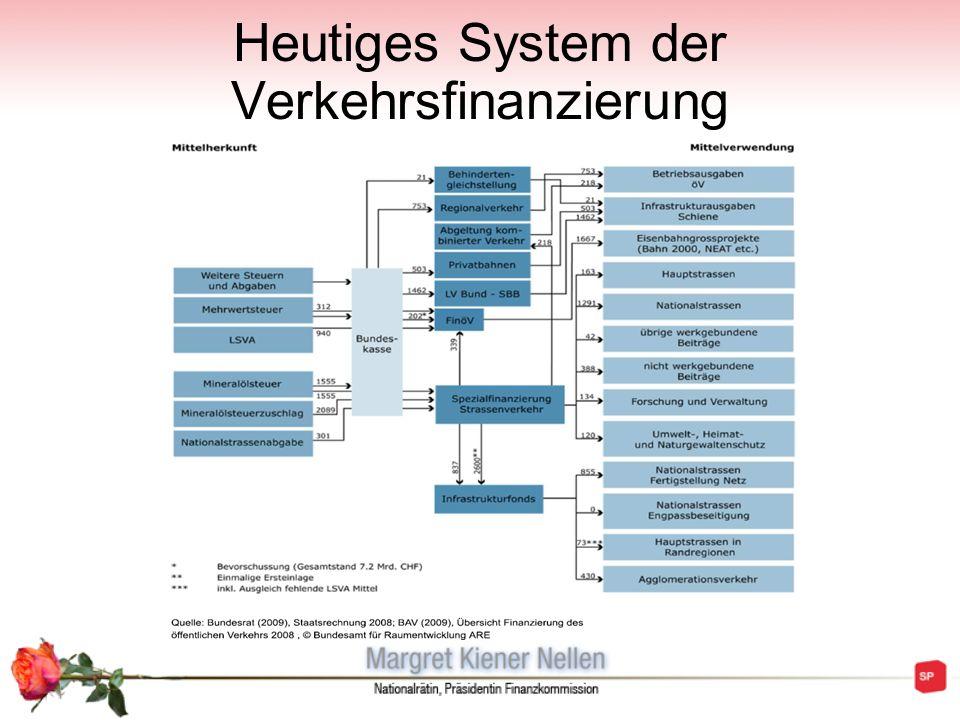 Heutiges System der Verkehrsfinanzierung