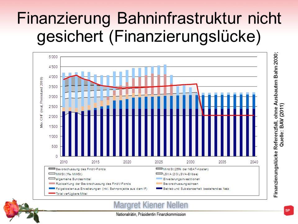 Finanzierung Bahninfrastruktur nicht gesichert (Finanzierungslücke)