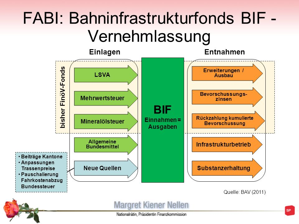 FABI: Bahninfrastrukturfonds BIF - Vernehmlassung
