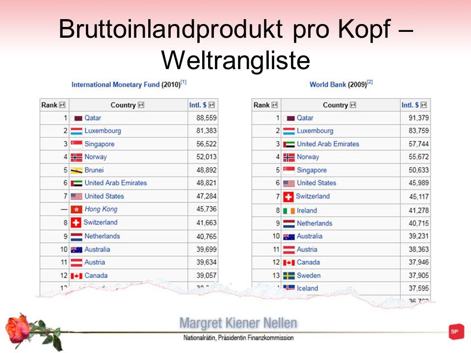Bruttoinlandprodukt pro Kopf – Weltrangliste