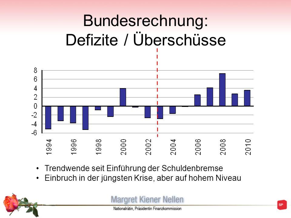 Bundesrechnung: Defizite / Überschüsse