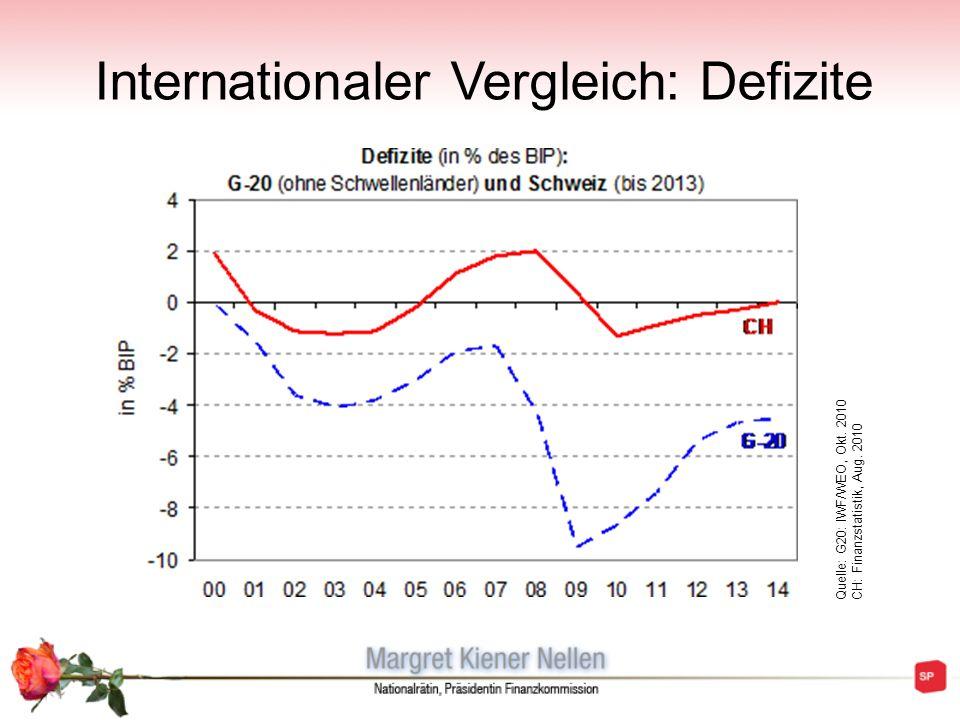 Internationaler Vergleich: Defizite