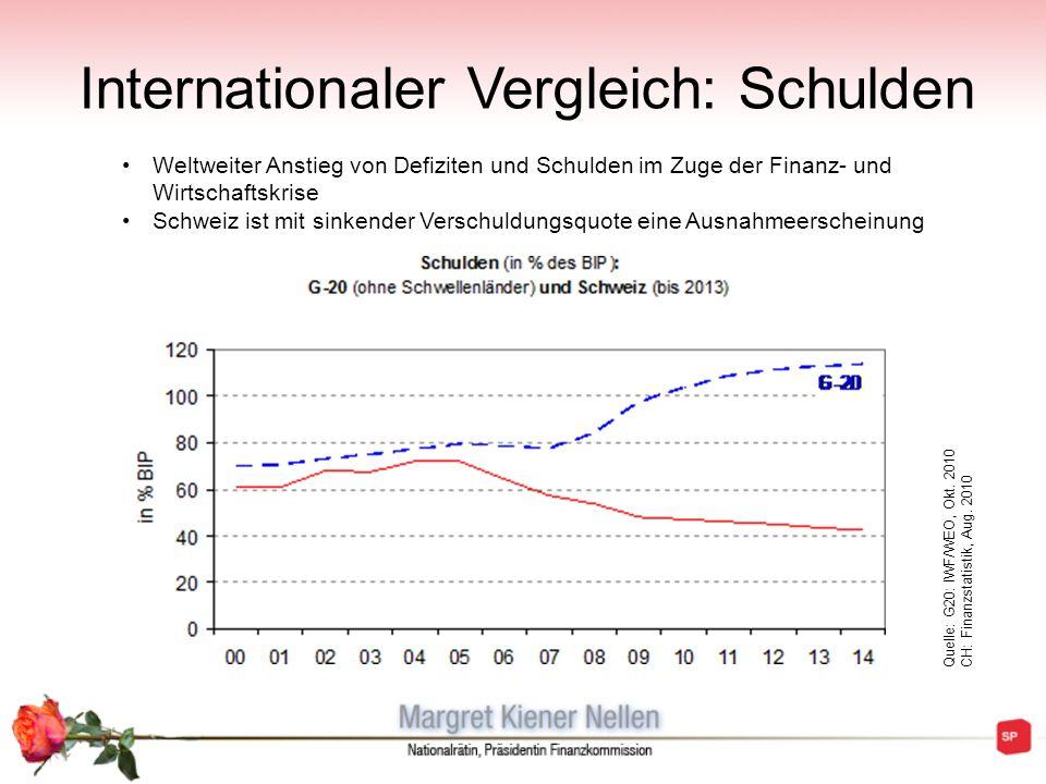 Internationaler Vergleich: Schulden