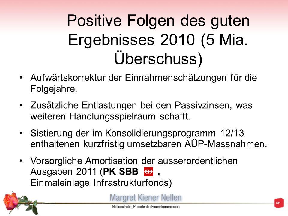 Positive Folgen des guten Ergebnisses 2010 (5 Mia. Überschuss)