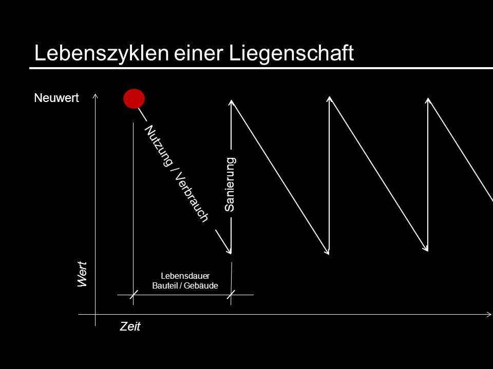 Lebensdauer Bauteil / Gebäude