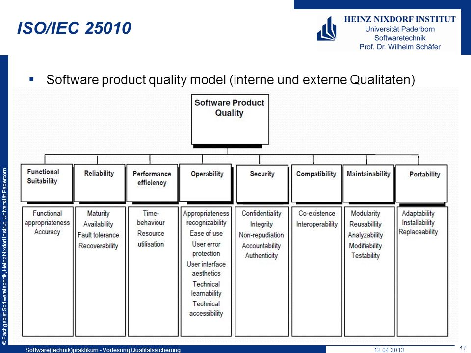 ISO/IEC 25010 Software product quality model (interne und externe Qualitäten) Software(technik)praktikum - Vorlesung Qualitätssicherung.