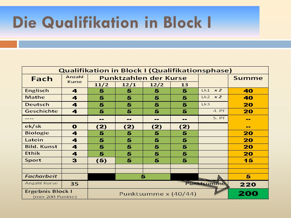 Die Qualifikation in Block I