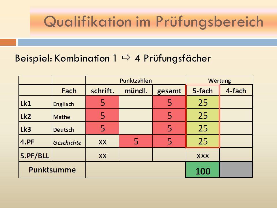 Qualifikation im Prüfungsbereich