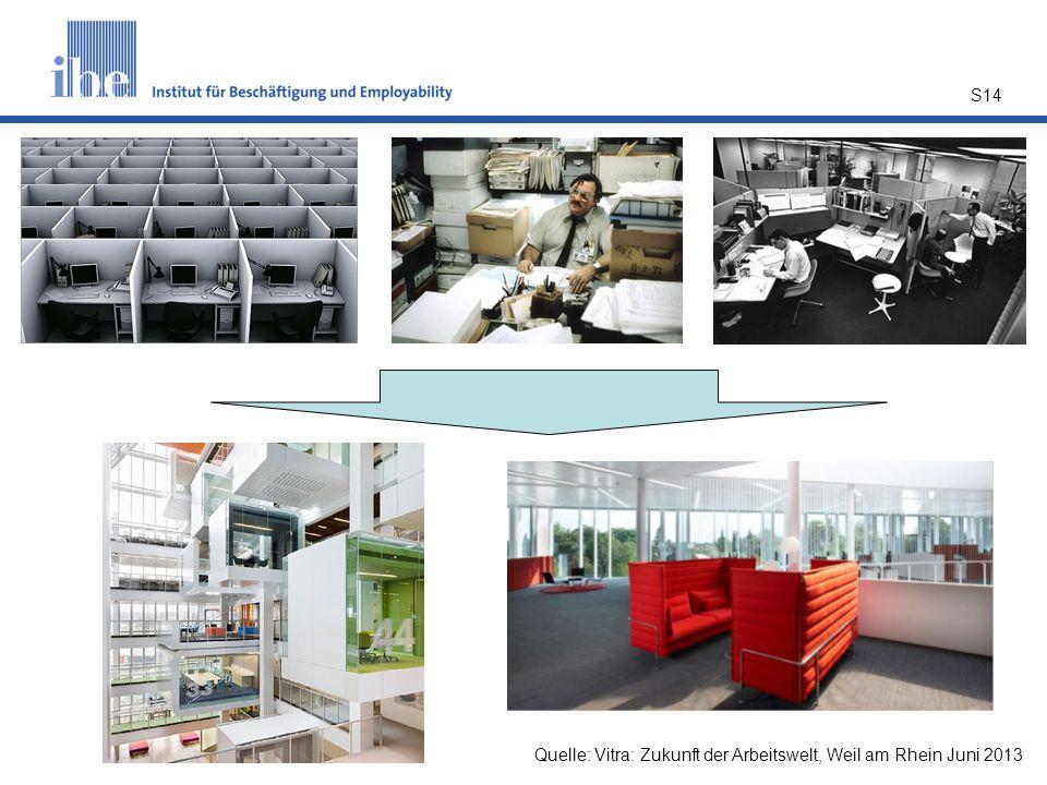 Quelle: Vitra: Zukunft der Arbeitswelt, Weil am Rhein Juni 2013