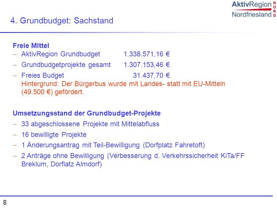 4. Grundbudget: Sachstand