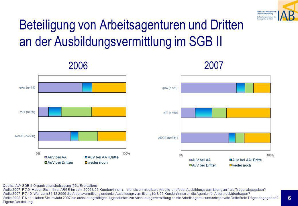 Beteiligung von Arbeitsagenturen und Dritten an der Ausbildungsvermittlung im SGB II