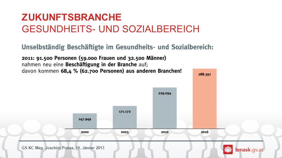 ZUKUNFTSBRANCHE GESUNDHEITS- UND SOZIALBEREICH
