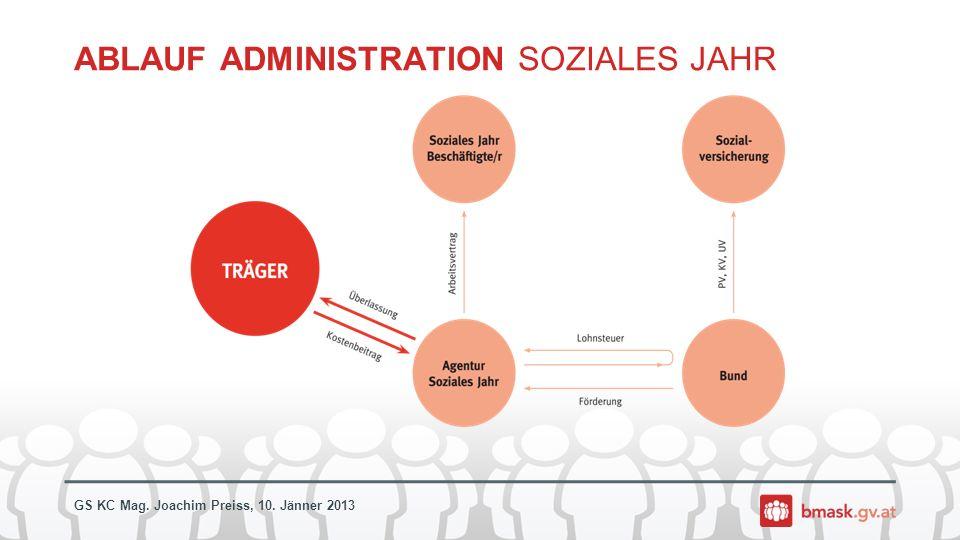 ABLAUF ADMINISTRATION SOZIALES JAHR