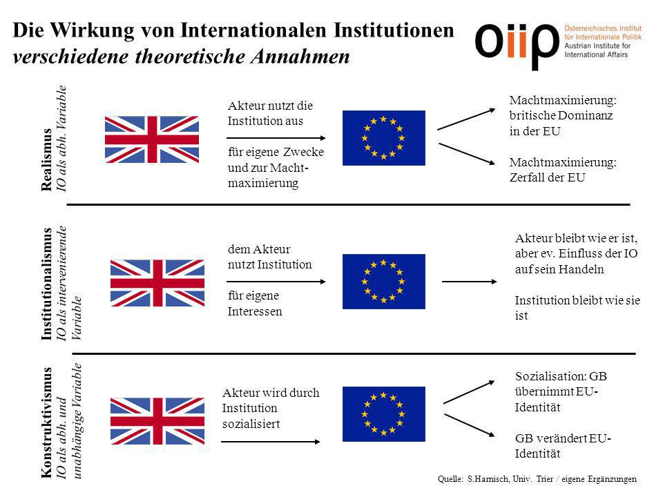 Die Wirkung von Internationalen Institutionen