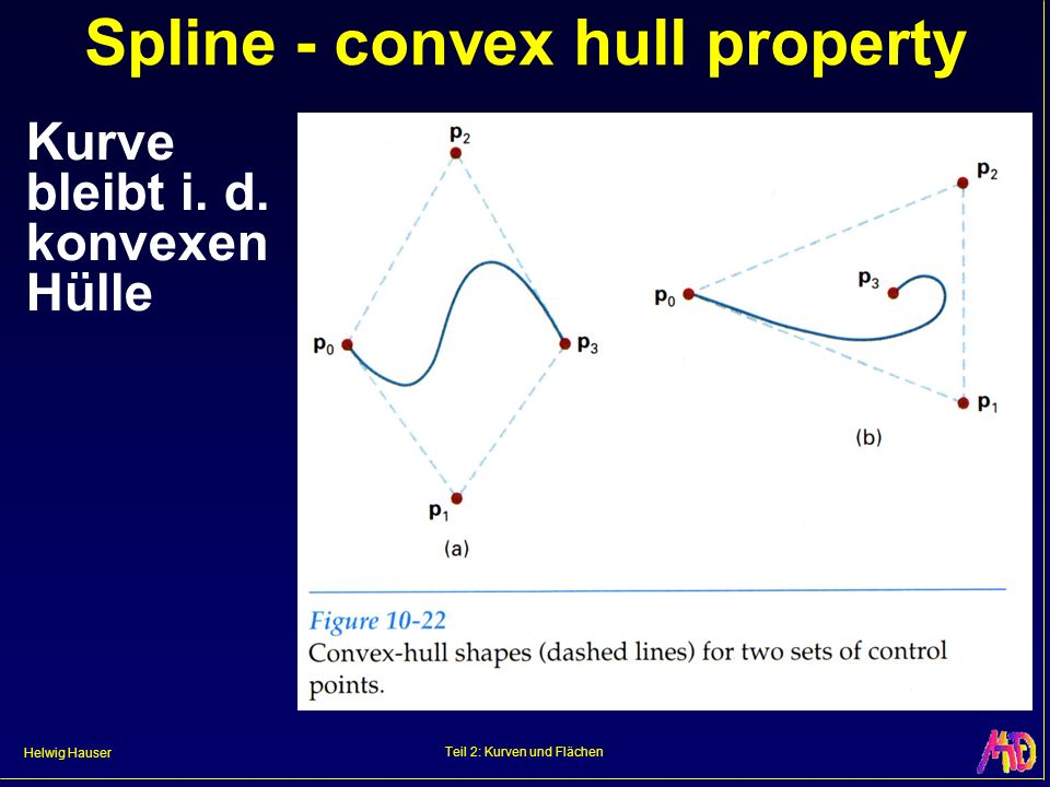 Spline - convex hull property