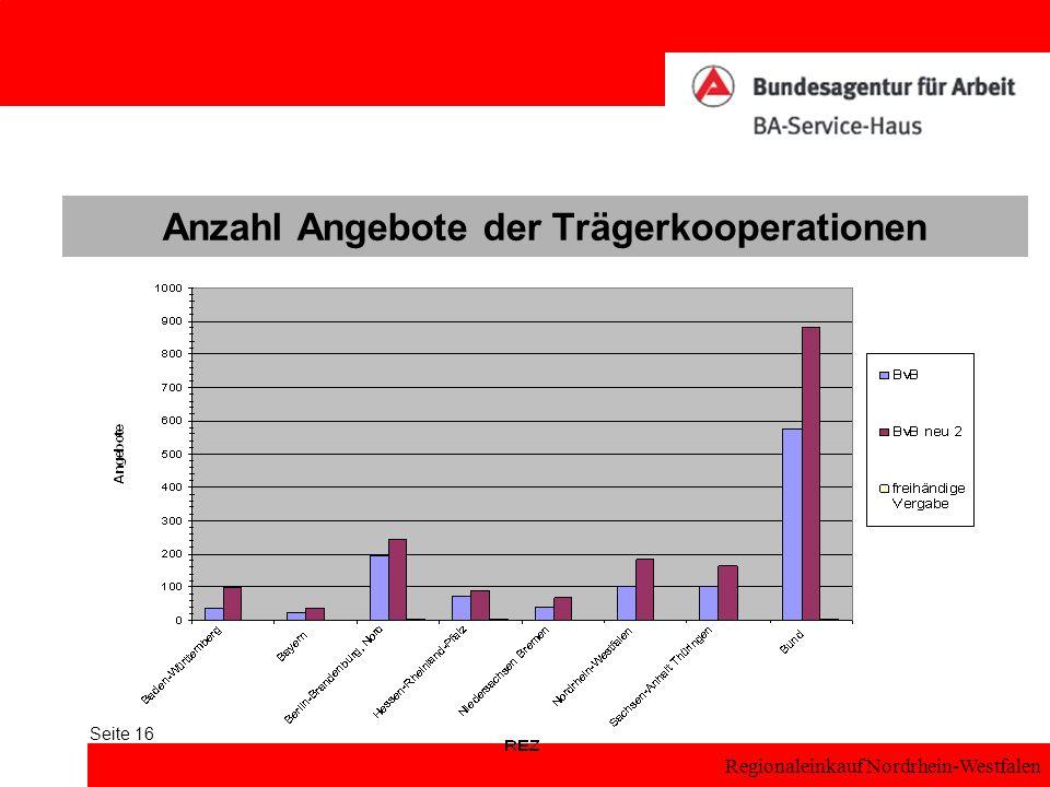 Anzahl Angebote der Trägerkooperationen