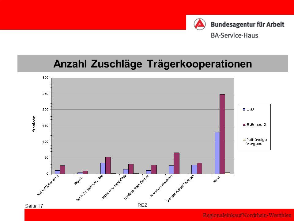 Anzahl Zuschläge Trägerkooperationen