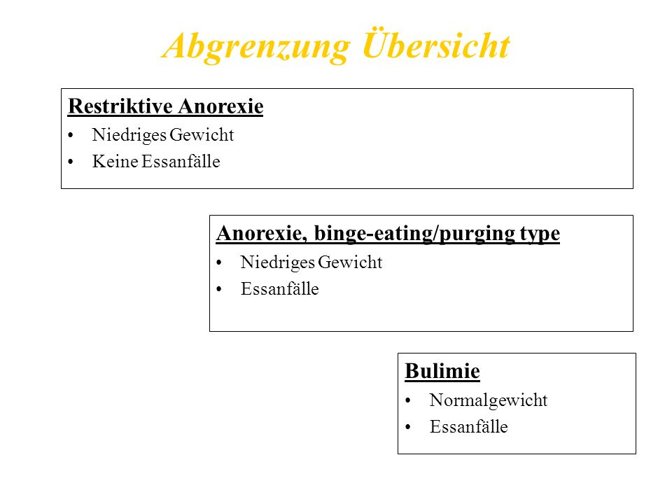 Abgrenzung Übersicht Restriktive Anorexie