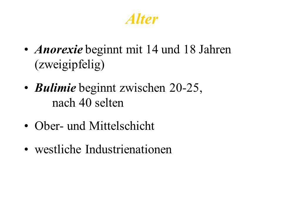 Alter Anorexie beginnt mit 14 und 18 Jahren (zweigipfelig)