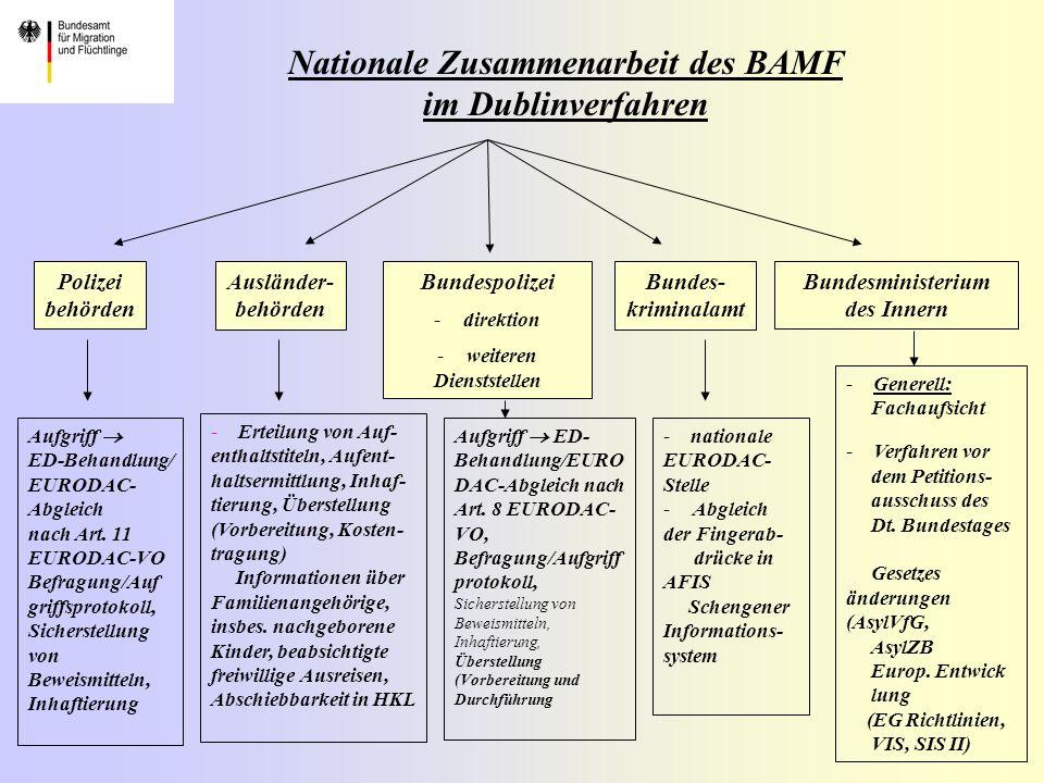 Nationale Zusammenarbeit des BAMF