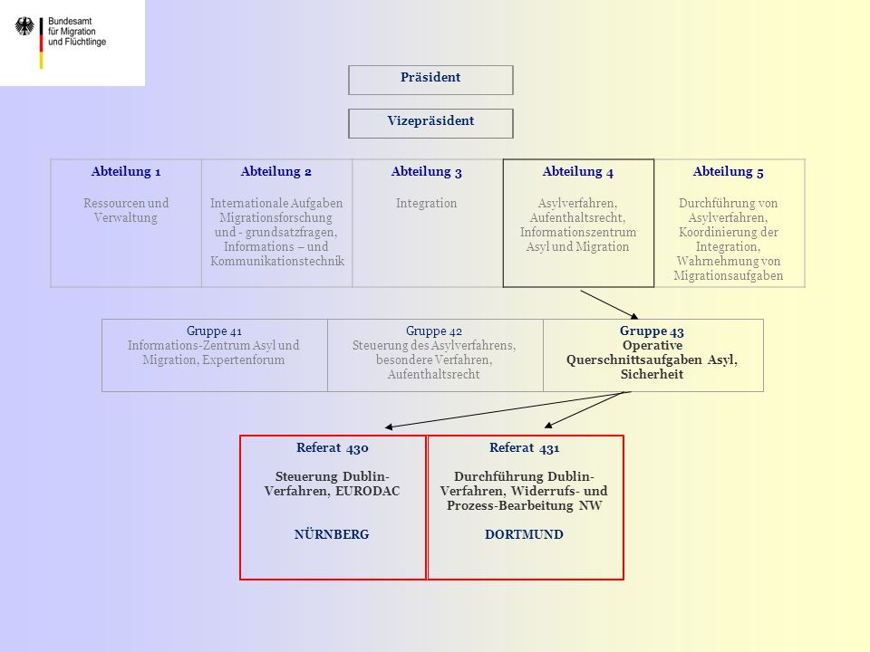 Ressourcen und Verwaltung Abteilung 2