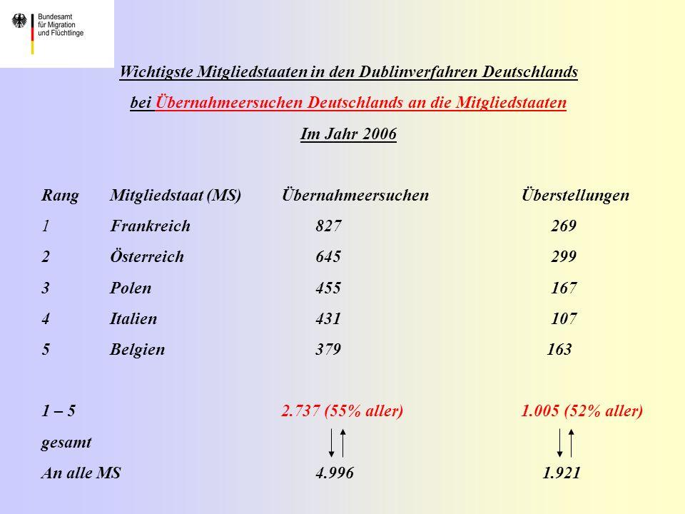 Wichtigste Mitgliedstaaten in den Dublinverfahren Deutschlands