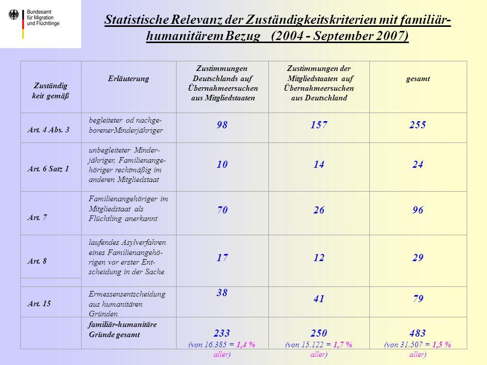 Statistische Relevanz der Zuständigkeitskriterien mit familiär-humanitärem Bezug