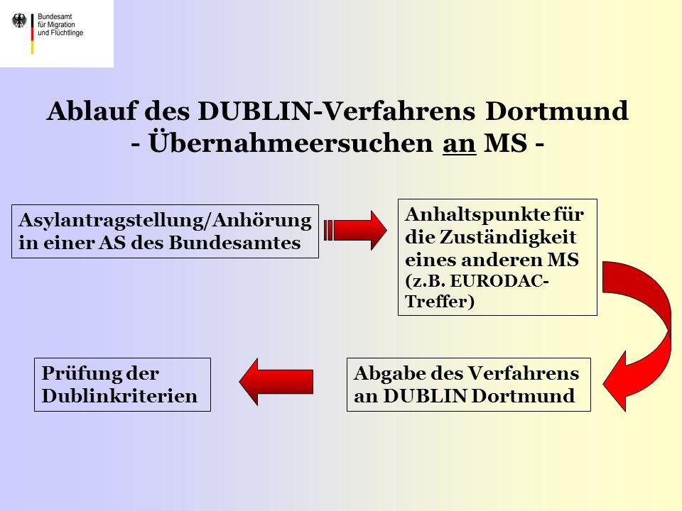 Ablauf des DUBLIN-Verfahrens Dortmund - Übernahmeersuchen an MS -