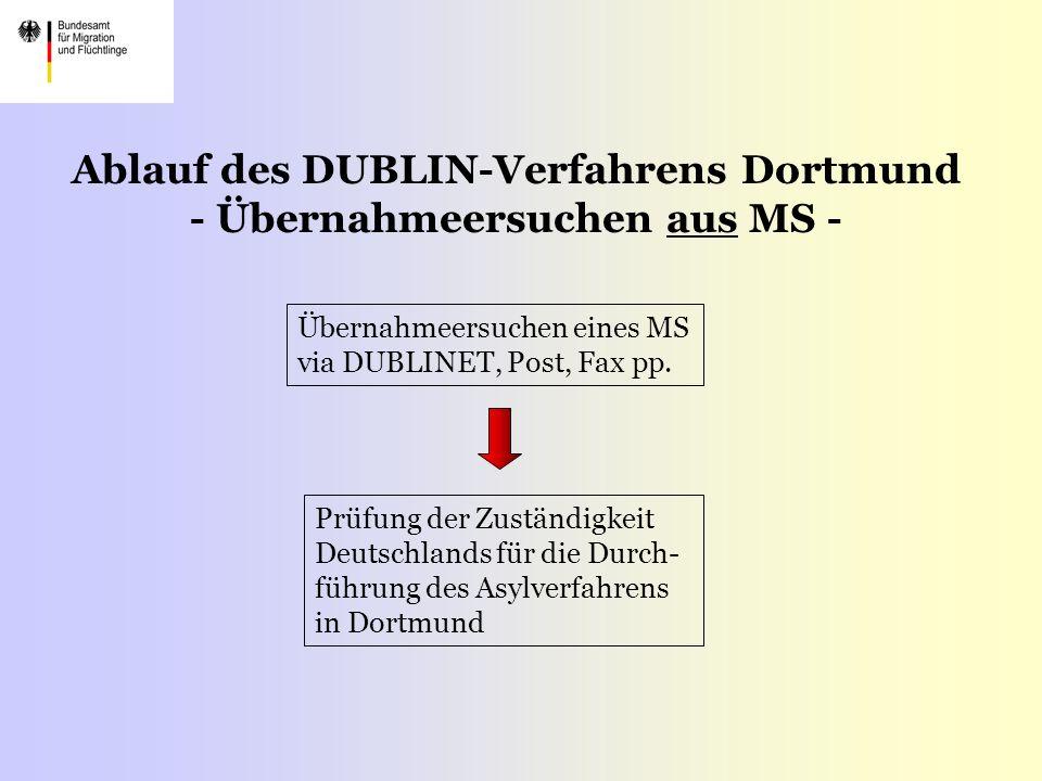 Ablauf des DUBLIN-Verfahrens Dortmund - Übernahmeersuchen aus MS -