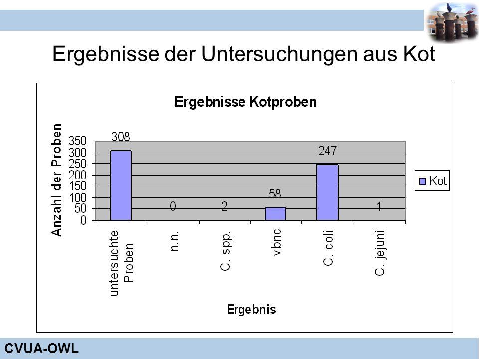 Ergebnisse der Untersuchungen aus Kot