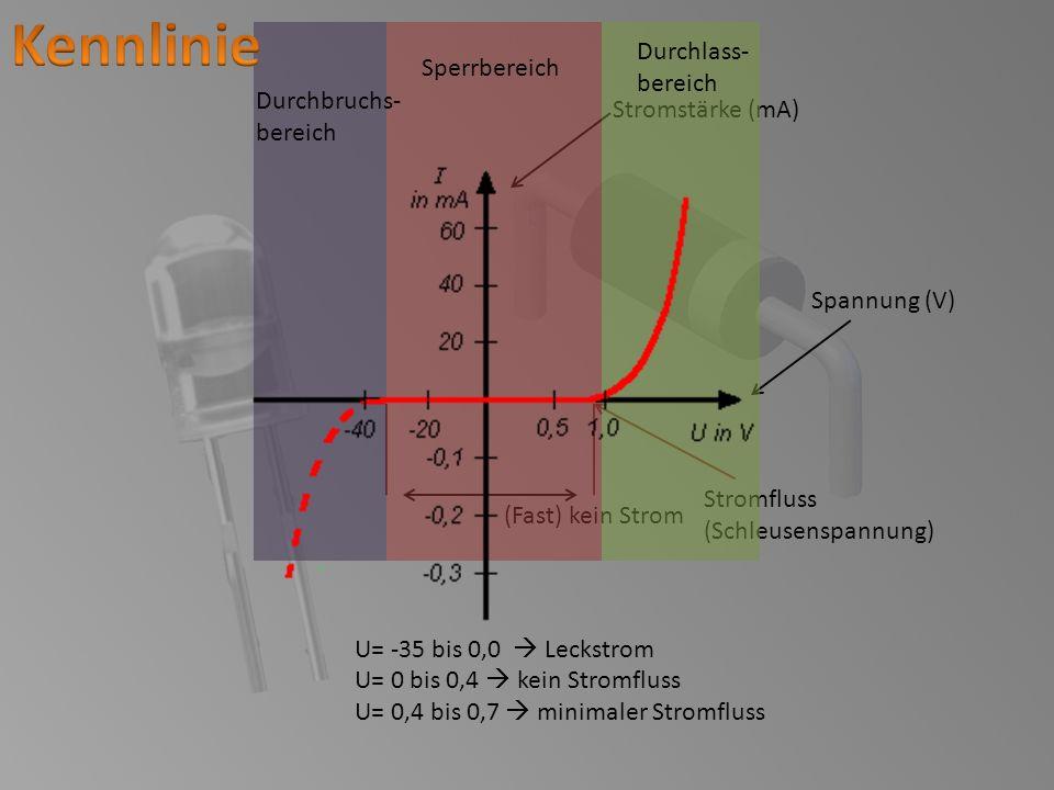 Kennlinie Durchlass- Sperrbereich bereich Durchbruchs-