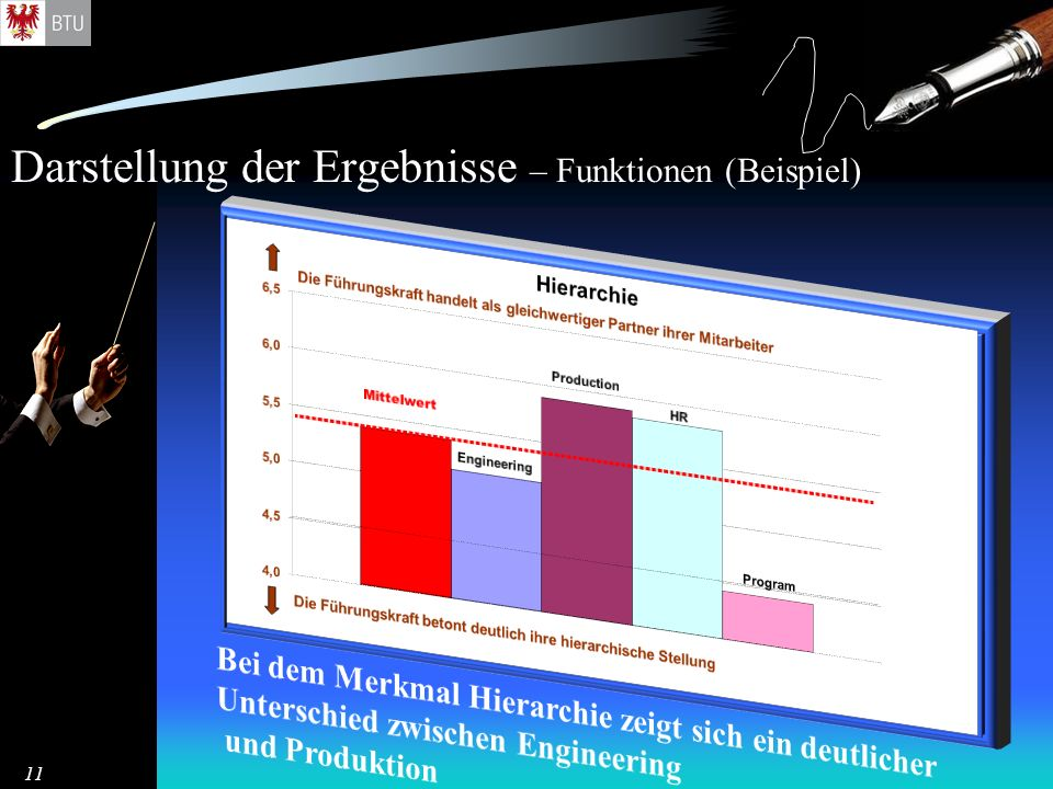 Darstellung der Ergebnisse – Funktionen (Beispiel)