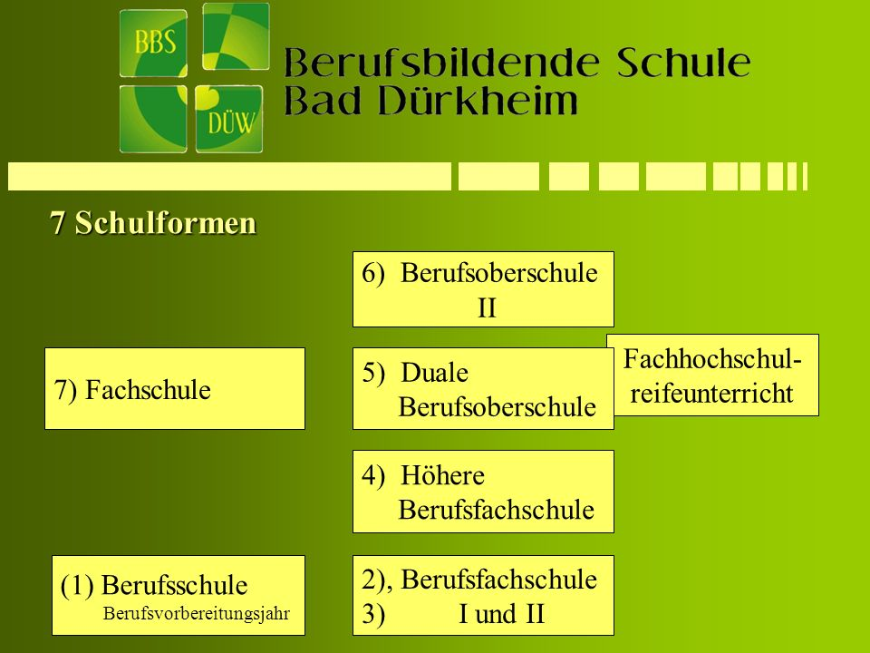 7 Schulformen 6) Berufsoberschule II Fachhochschul- 5) Duale