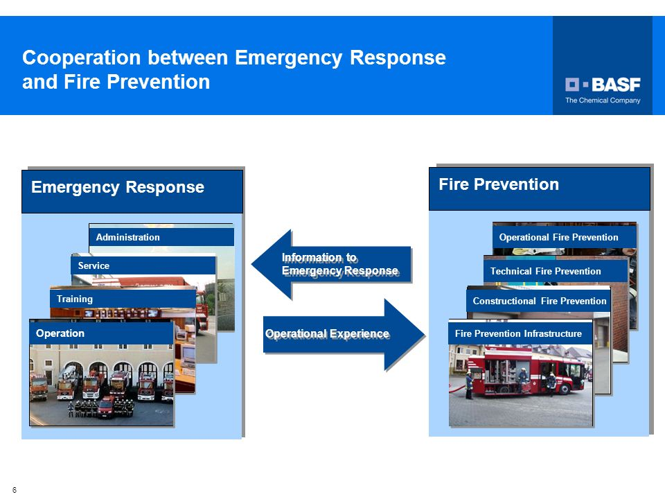 Cooperation between Emergency Response and Fire Prevention