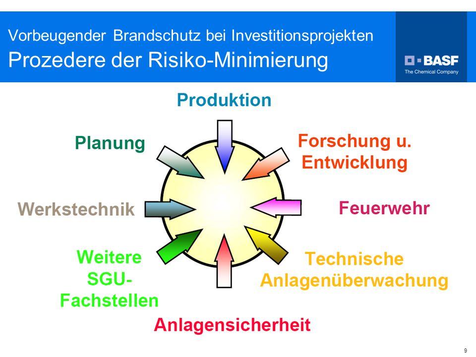 Vorbeugender Brandschutz bei Investitionsprojekten Prozedere der Risiko-Minimierung