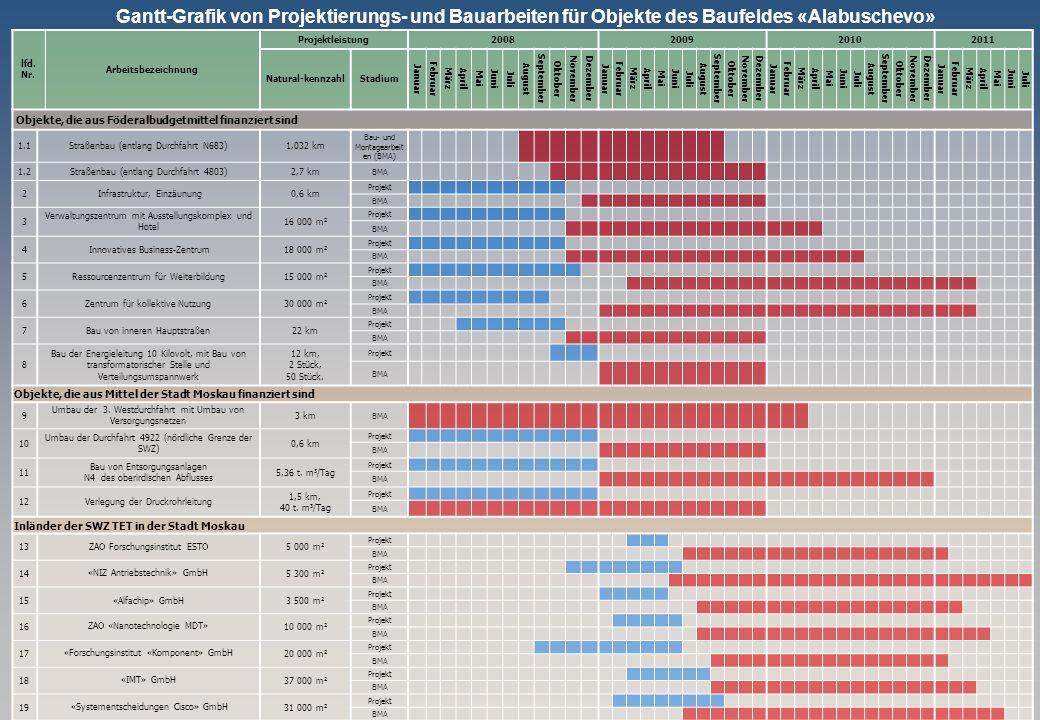 Gantt-Grafik von Projektierungs- und Bauarbeiten für Objekte des Baufeldes «Alabuschevo»