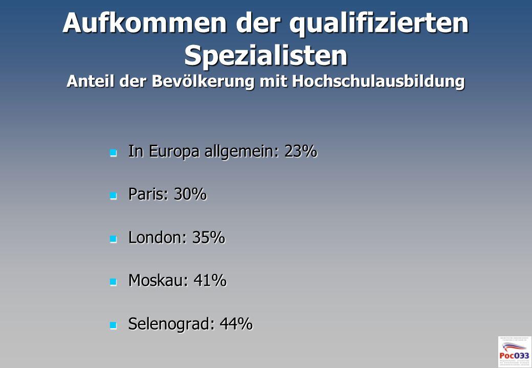 Aufkommen der qualifizierten Spezialisten Anteil der Bevölkerung mit Hochschulausbildung