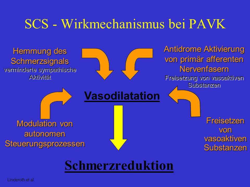 SCS - Wirkmechanismus bei PAVK