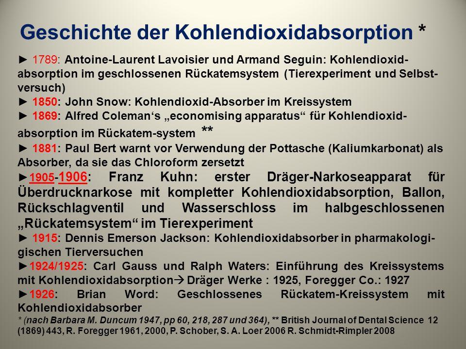 Geschichte der Kohlendioxidabsorption *