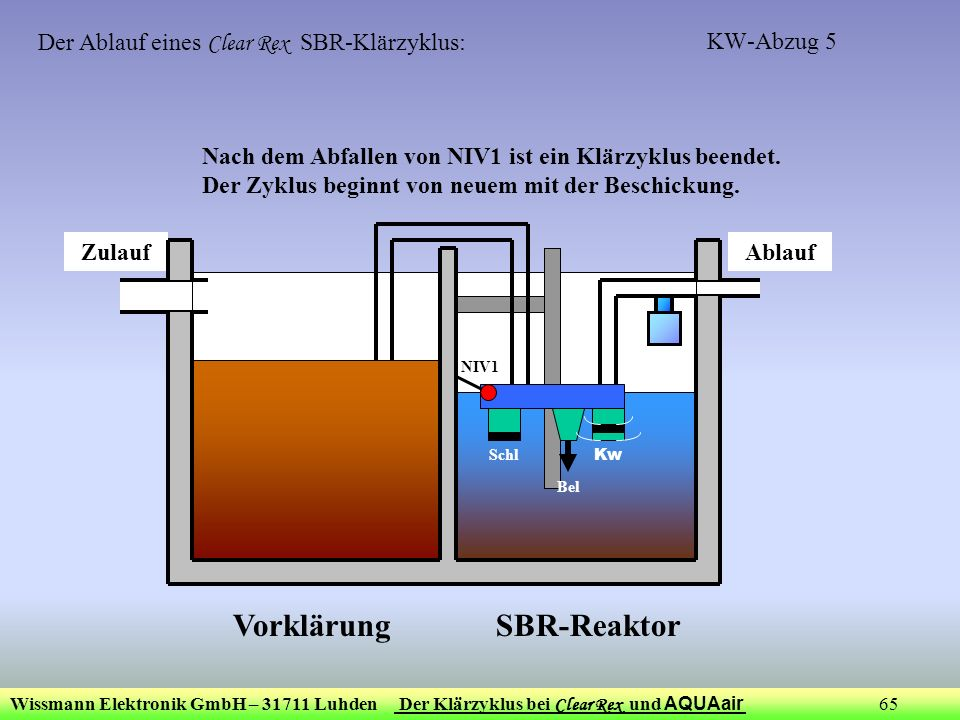 Der Ablauf eines Clear Rex SBR-Klärzyklus: