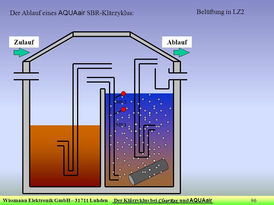 Der Ablauf eines AQUAair SBR-Klärzyklus: