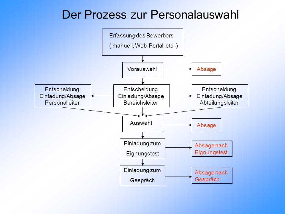 Der Prozess zur Personalauswahl