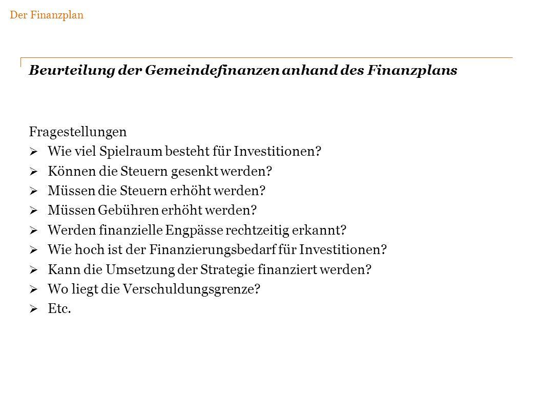 Beurteilung der Gemeindefinanzen anhand des Finanzplans
