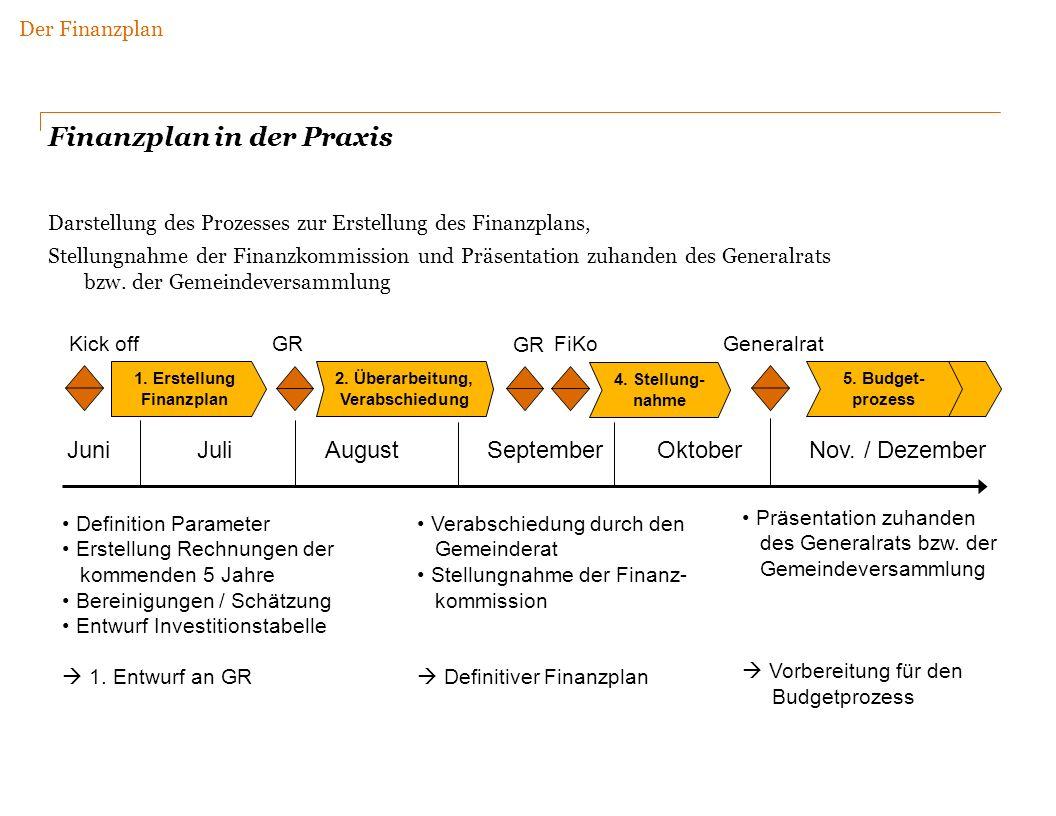 1. Erstellung Finanzplan 2. Überarbeitung, Verabschiedung